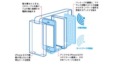 iPhone充電パッケージ