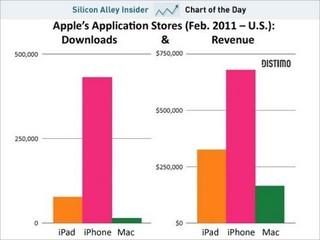 Apple-Mac-Application-Store-Sales-Reaches-a-half-of-iPad.jpg