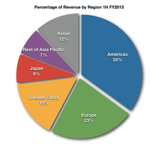 Revenue By Region 1H FY2013.jpg